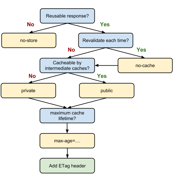 http-cache-decision-tree.png